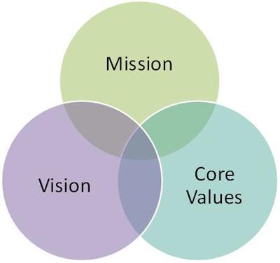 missionVisionValues